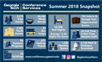 2018 Conference Services Snapshot